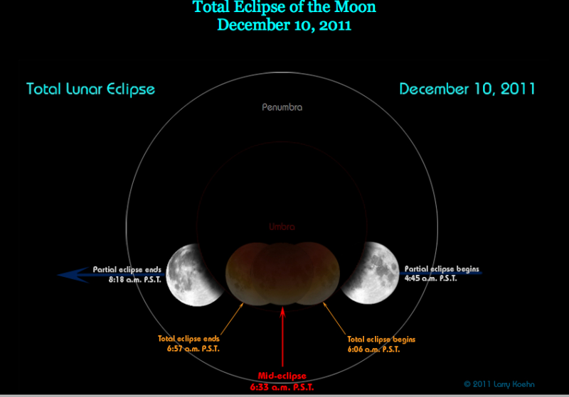 The total eclips of the moon on december 10th is visible in the